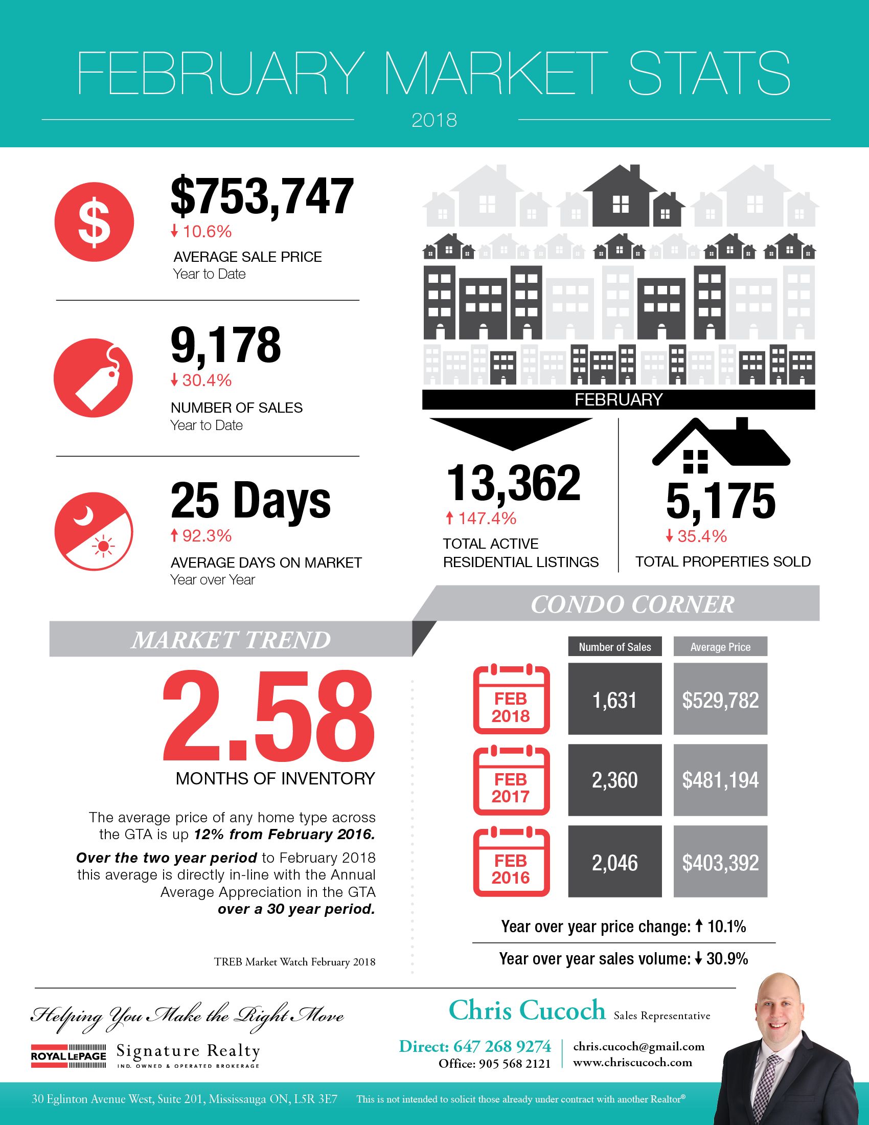 GTA Real Estate Market Statistics Infographic for February 2018