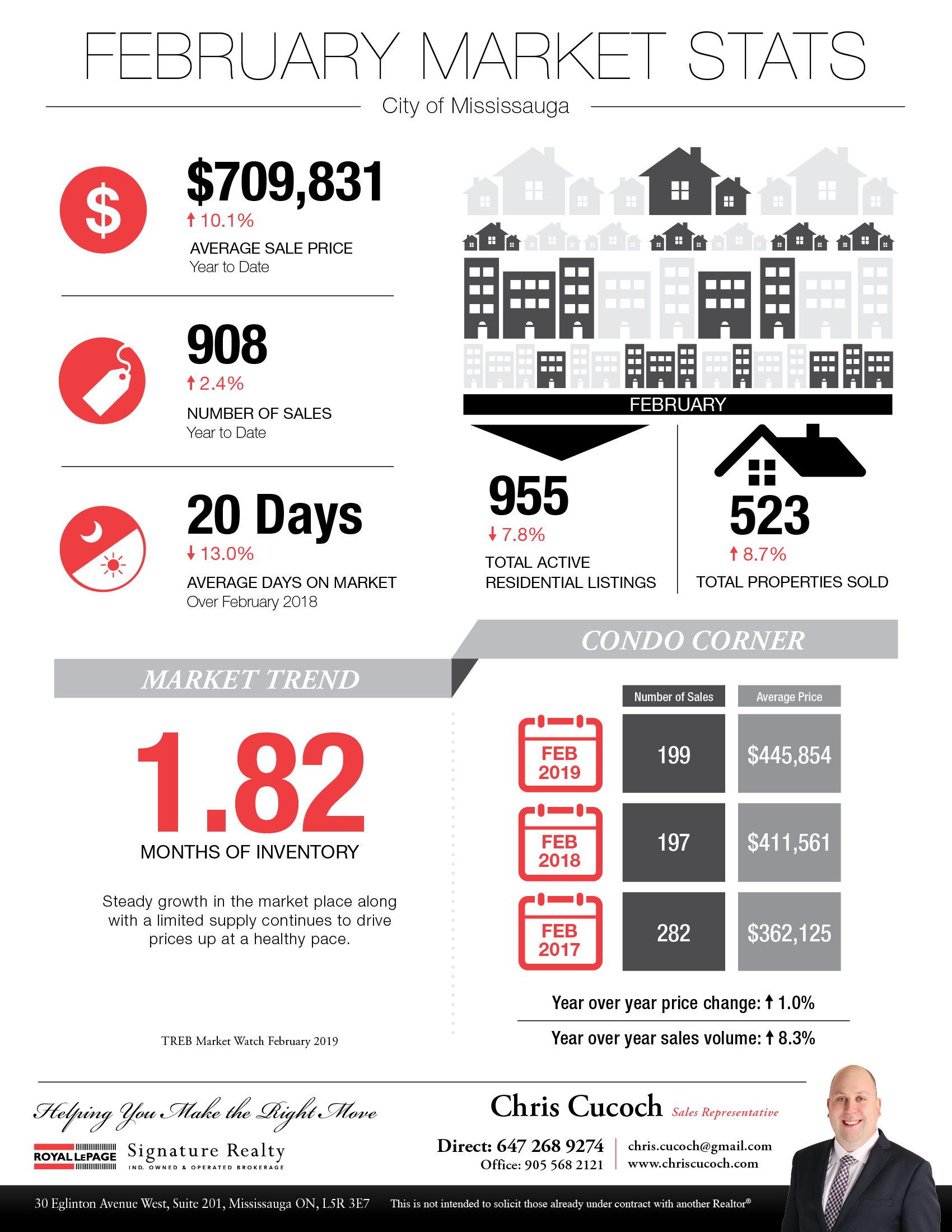 Toronto Real Estate Market Statistics Infographic for February 2018