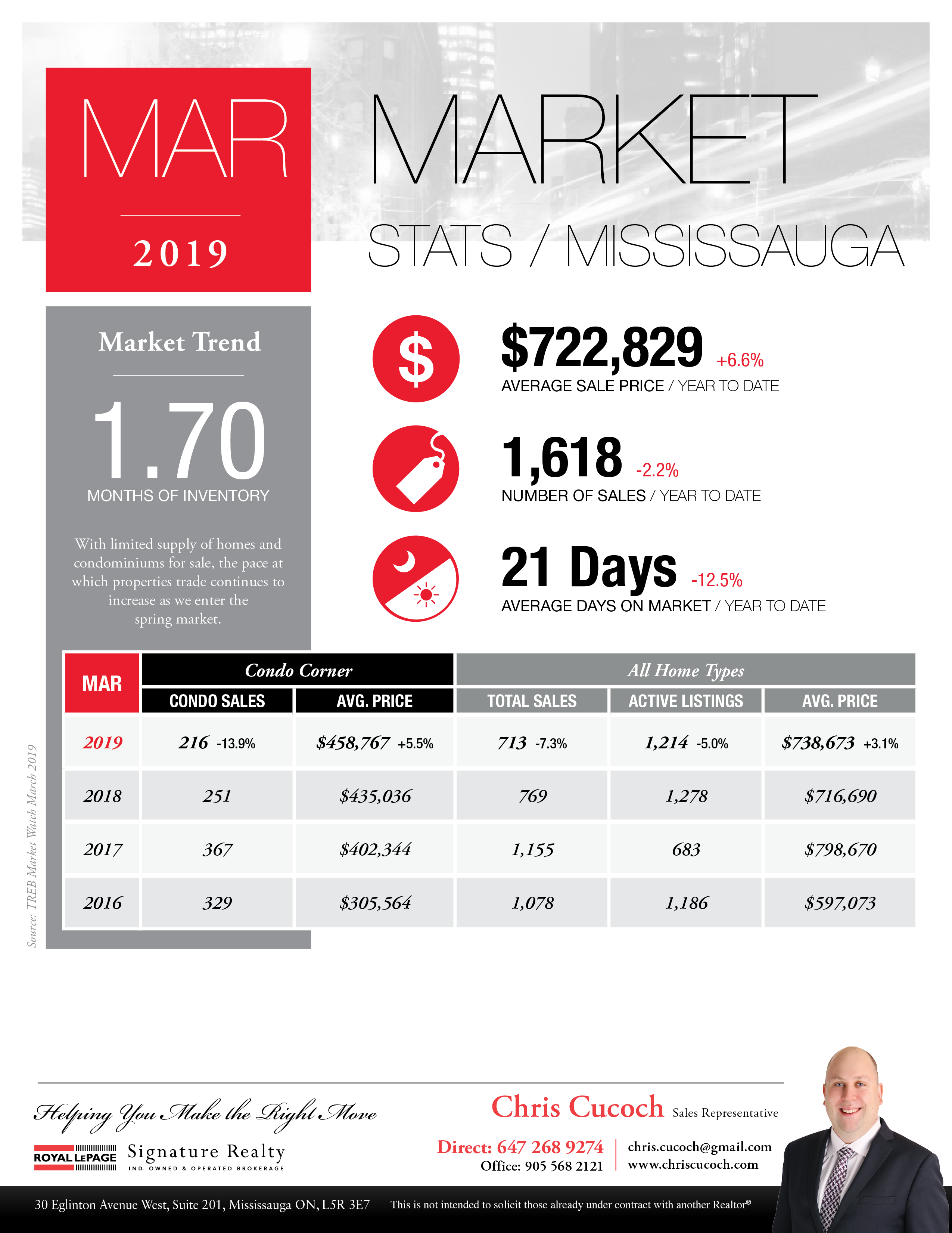 Toronto Real Estate Market Statistics Infographic for March 2018