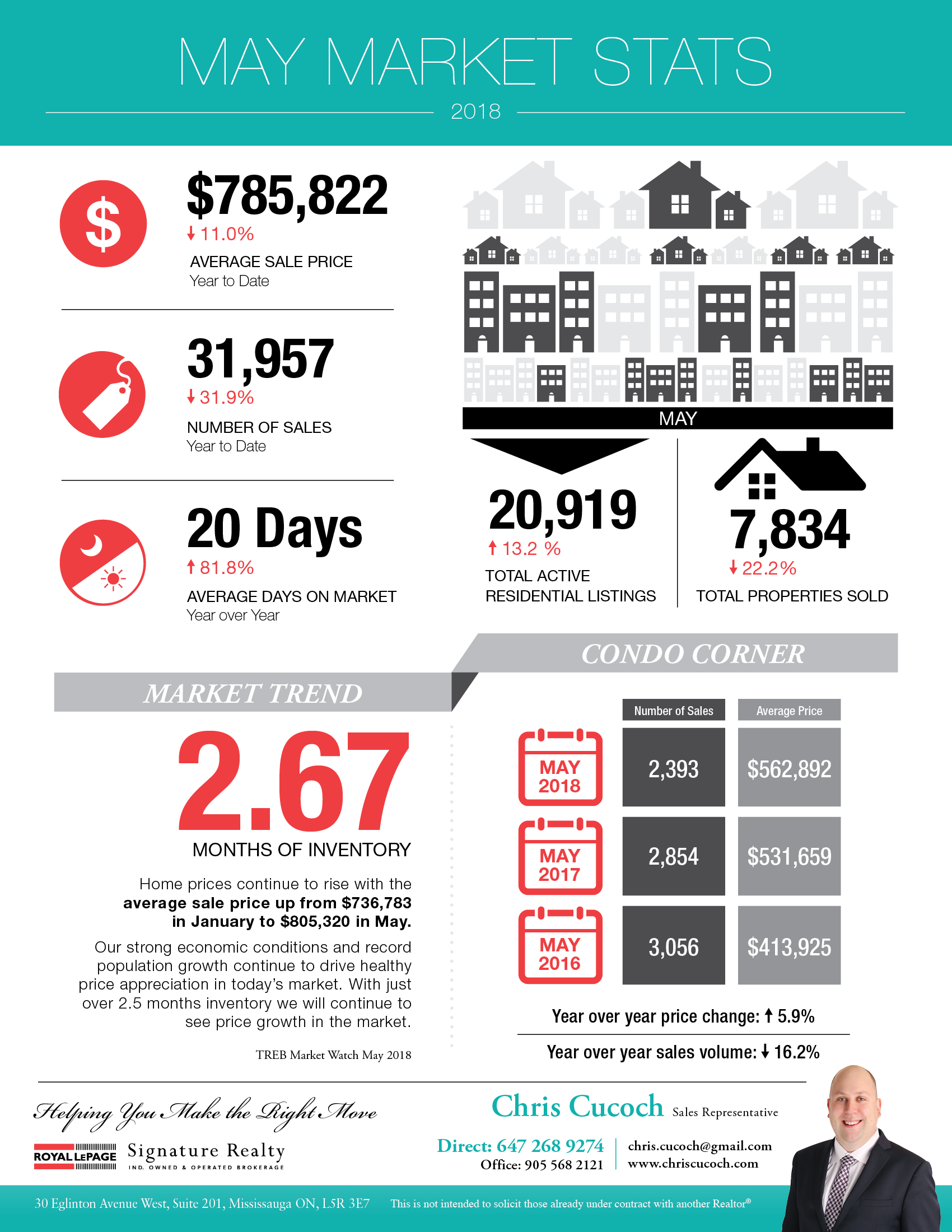 Toronto Real Estate Market Statistics Infographic for May 2018