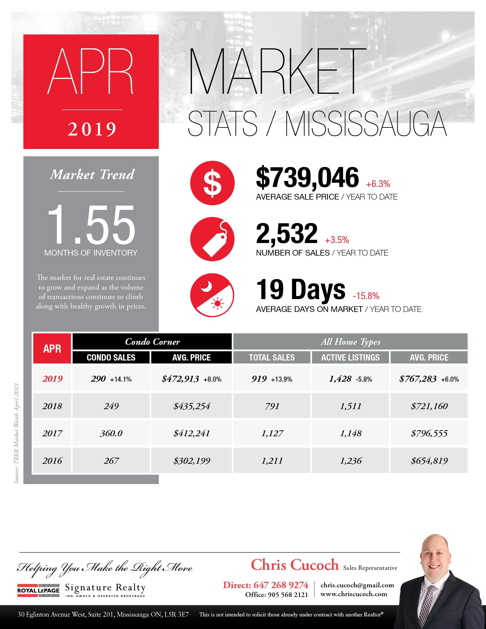 Mississauga Real Estate Market Statistics Infographic for April 2019