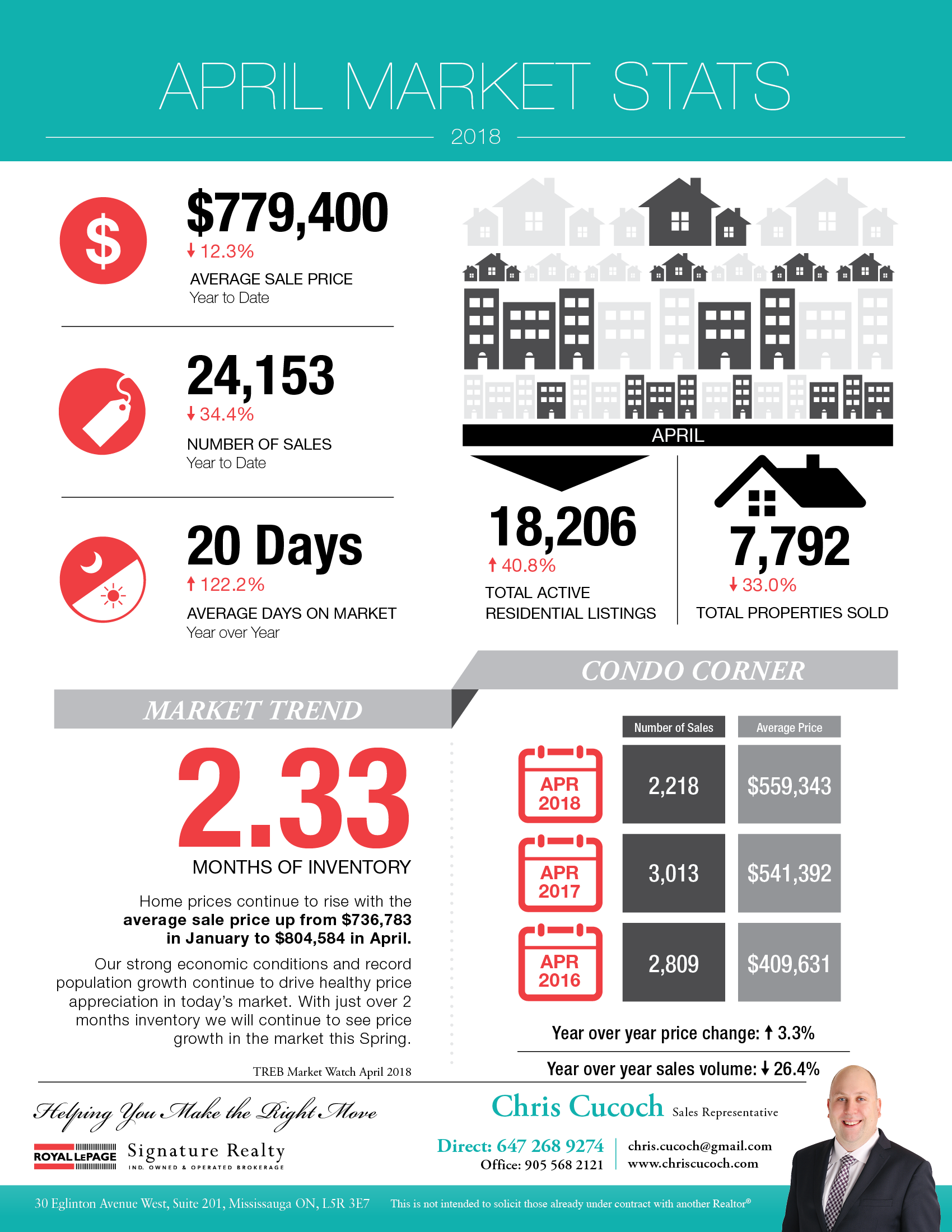 Toronto Real Estate Market Statistics Infographic for April 2018