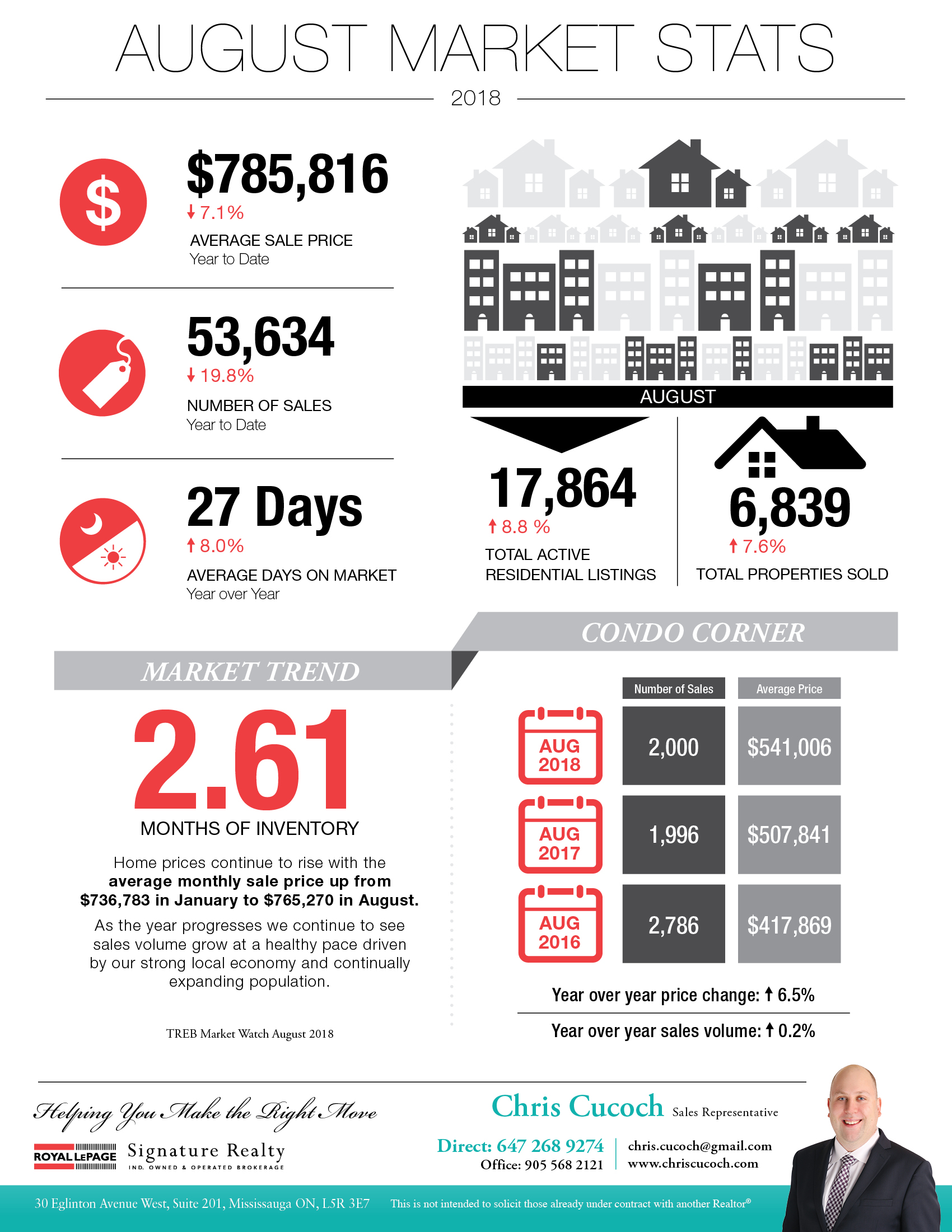 Toronto Real Estate Market Statistics Infographic for August 2018