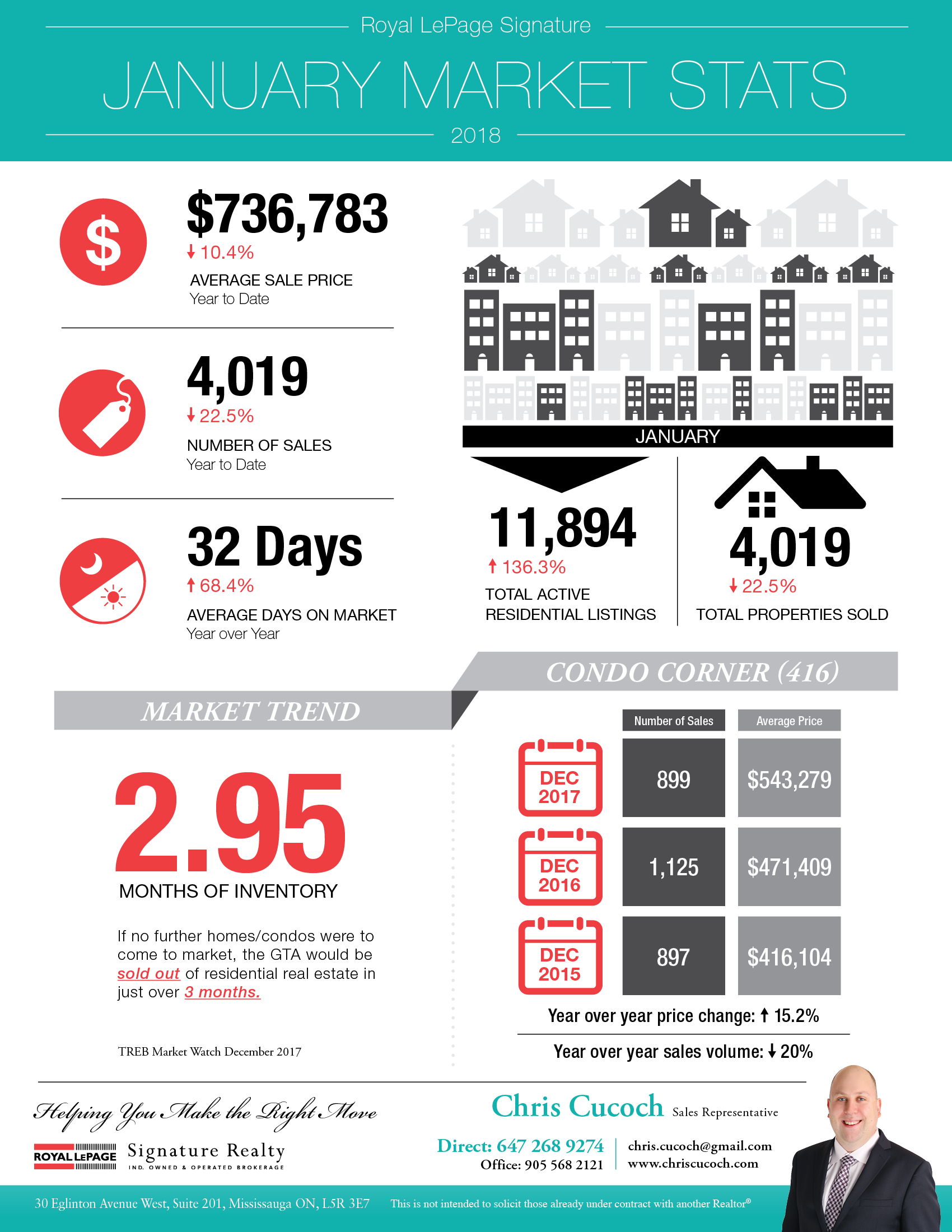 GTA Real Estate Market Statistics Infographic for January 2018