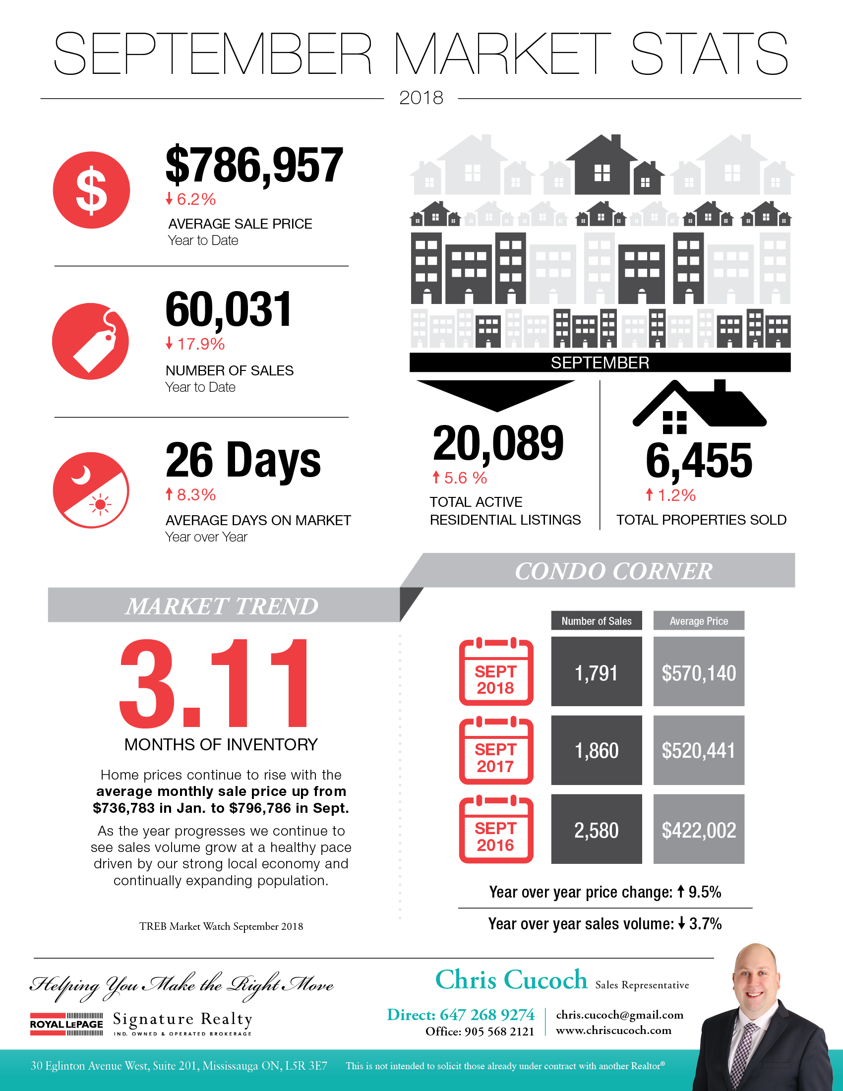 Toronto Real Estate Market Statistics Infographic for September 2018
